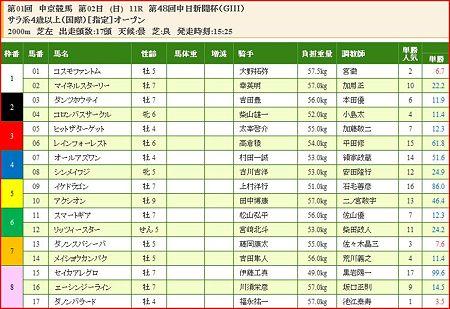 a.中日新聞杯.1