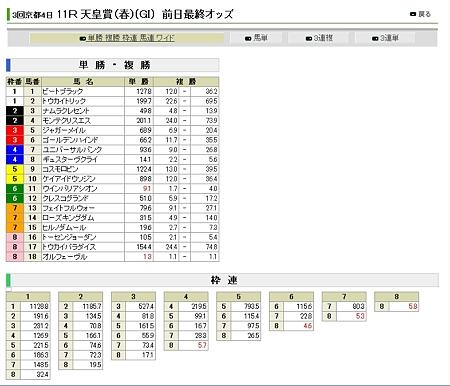 20120428_天皇賞_前日オッズ